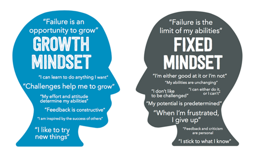 An images showing two heads in profile. A blue one on the left has Growth Mindset and characteristics of it written in it. A grey one on the right has Fixed Mindset and some of its characteristics written in it.